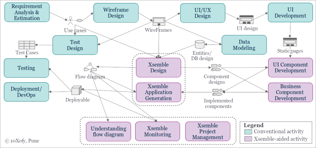 Enhanced Software Process Flow Diagram